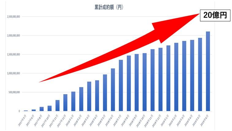 エンジェル投資家とスタートアップ企業の架け橋となる、FUNDINNO(ファンディーノ)が20億円突破いたしました。